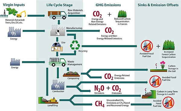 The Waste Lifecycle